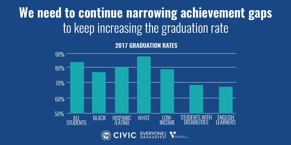 Graph showcases the graduation rates among students of various races. Students who are white graduate at higher rates than their peers of other races