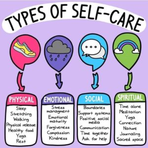 White speech bubble with text, types of self-care, over four types of self-care: physical, emotional, social, and spiritual. Each type of self-care has examples of ways to self-care within these categories.