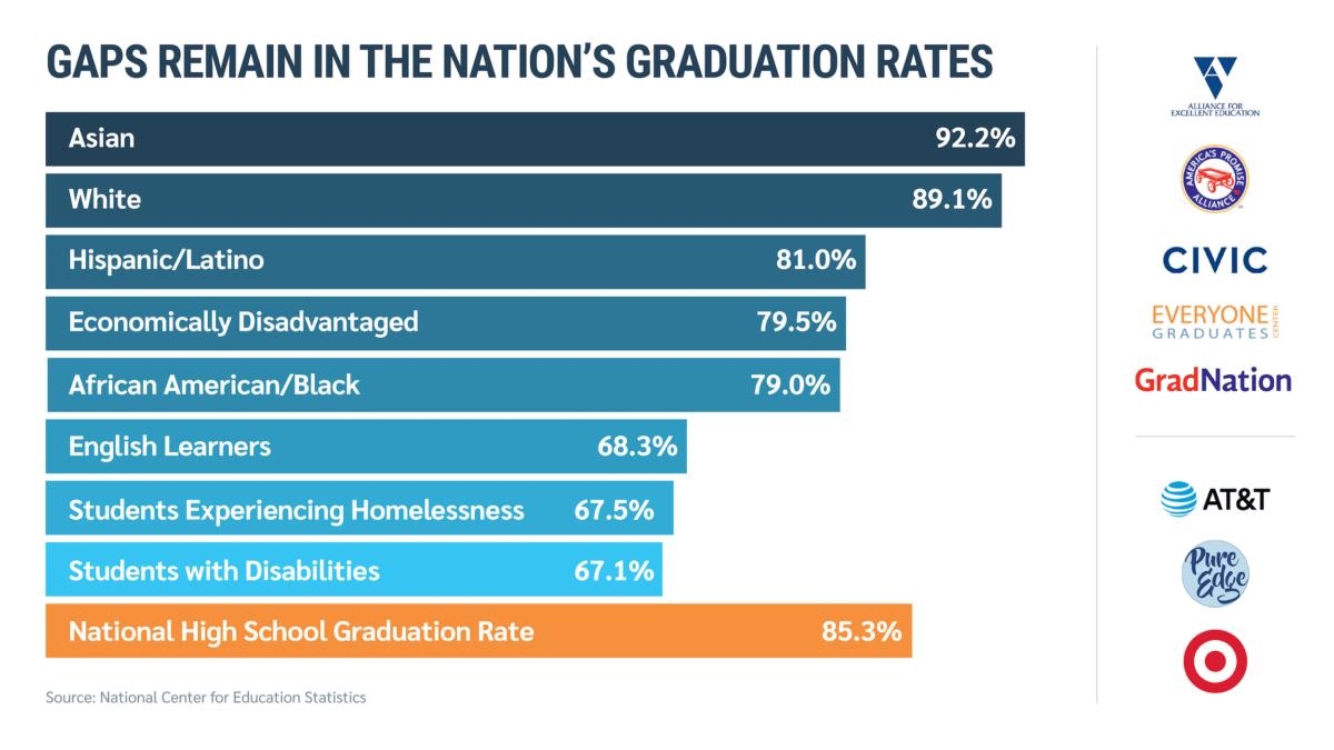 Grad nation student graduation rates