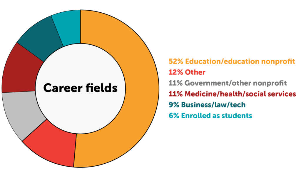Pie chart of alumni career fields: 52% education/ed nonprofit, 12% other, 11% government/nonprofit, 11% medicine/health/social services, 9% business/law/tech, 6% students