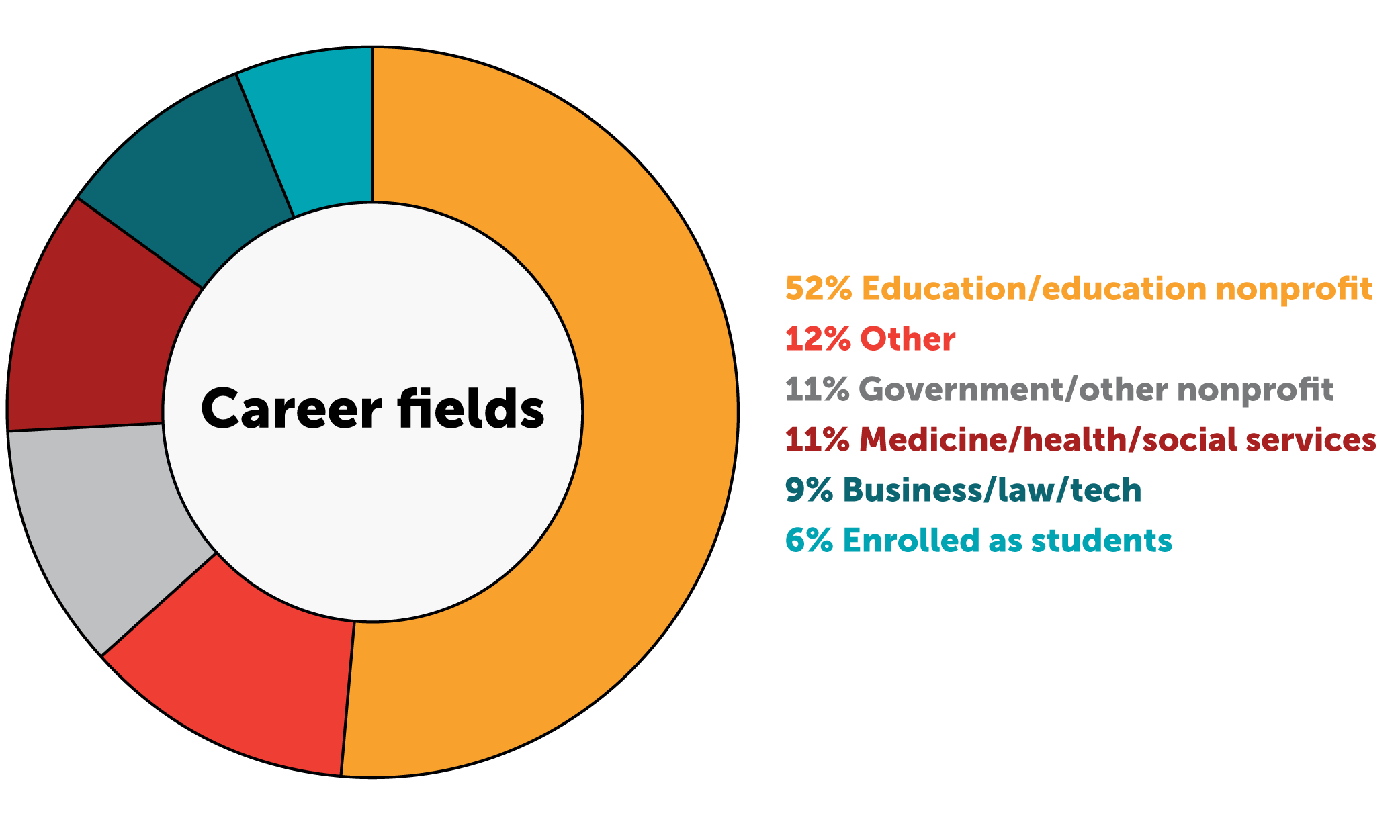 Career Fields Annual Report 2020