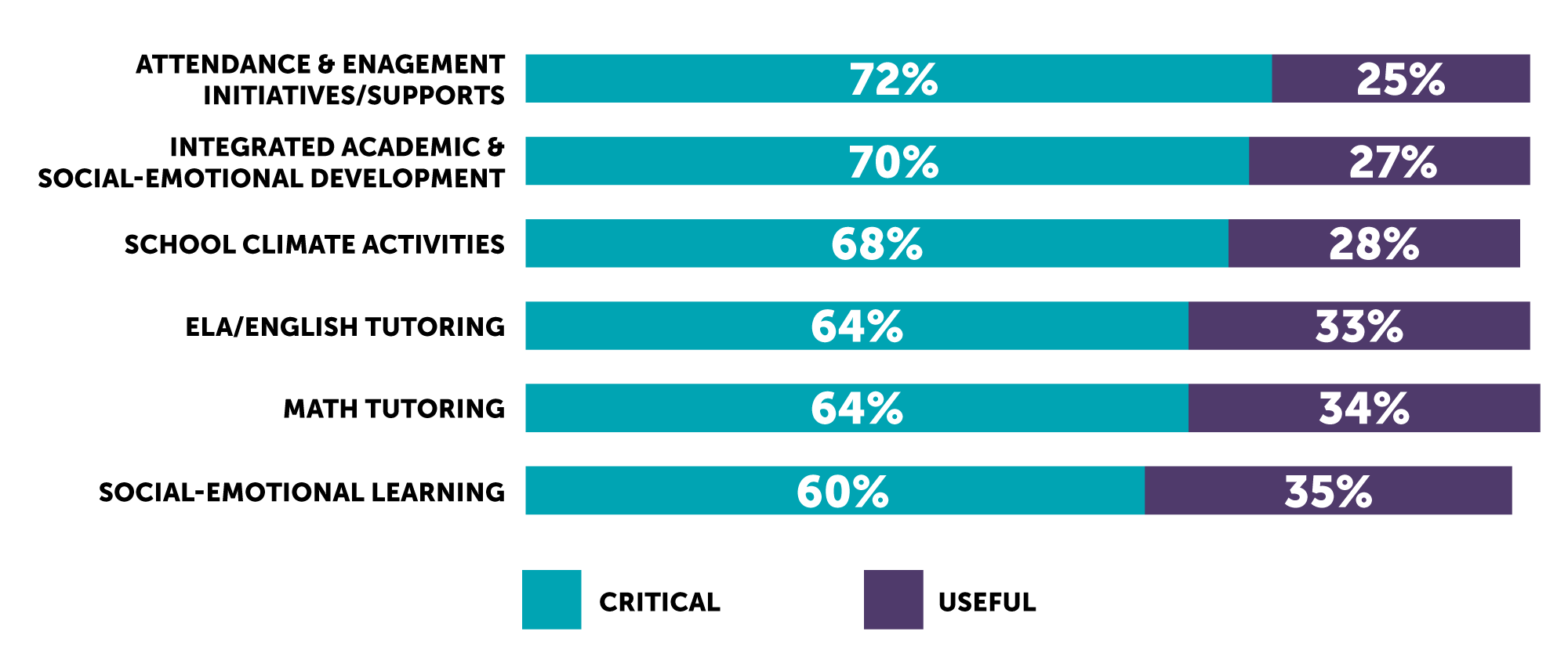 Survey results from principals on City Year efficacy